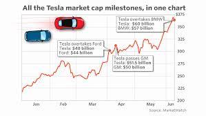 Volkswagen Stock Quote Interesting Volkswagen Stock Quote Comfortable Tesla S Market Value Zooms Past