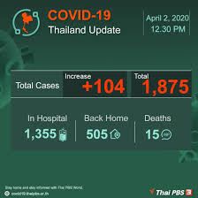 COVID-19: Thailand update | Thai PBS World : The latest Thai news in  English, News Headlines, World News and News Broadcasts in both Thai and  English. We bring Thailand to the world
