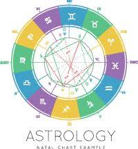 10 Best Astrology Images In 2019 Astrology Zodiac Signs
