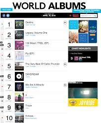 Billboard World Chart Got7 And Day6 Represent Jyp On Billboards World Albums