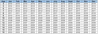 Little League Baseball Age Chart 2014 Player Evaluations