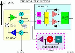 wifi block diagram ireleast info transceiver block diagram the wiring diagram wiring block