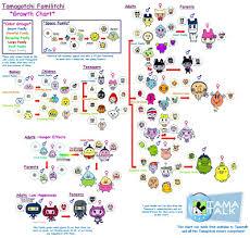 Tamagotchi V4 5 Growth Chart Familitchi Tamagotchi V5 Growth Chart
