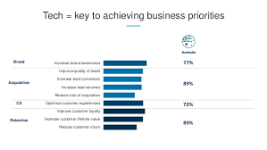 Prue Cox's (LinkedIn) presentation at Mumbrella's B2B Marketing Summi…