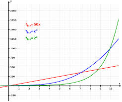 Exponential Growth Wikipedia