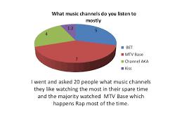 Mtv Base Music Chart Media Pie Chart Autosaved 9090 90