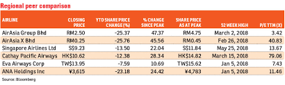 Airasia does not sell or buy shares from the public and you have to purchase shares via stockbrokers or banks. Airasia Group A Bargain For Long Term Investors The Edge Markets