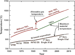 Ni Chart 2 Chart Shows The Progression Of Temperature Capabilities