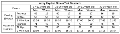 Army Fitness Test Chart Army Apftcore Chart Usmc Pft All New Requirements Surprising