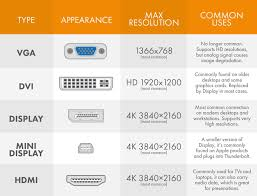 Video Comparison Chart Video Display Adapter Comparison Chart Worksighted It