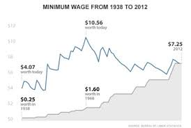 Minimum Wage Increase Chart What Is A Minimum Wage Definition History Video