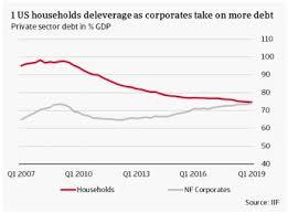 Us Debt 2016 Chart Private Debt Amplifies Cost Of The Trade War Atradius