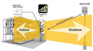 sprint launches magic box, an lte small cell to boost coverage sprint lte plus at Sprint Network Diagram