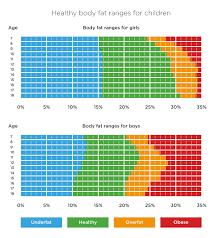 Bone Mass Percentage Chart By Age Bone Mass Percentage Female Chart Www Bedowntowndaytona Com