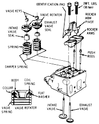 Gmc truck k1500 ton sub 4wd 7l fi ohv 8cyl repair engine valve system oldsmobile
