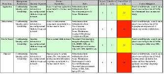 Risk Assessment Template   Planning Business Strategies