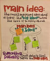 Main Idea Interactive Reading Anchor Chart Using Supporting Details 3 Types