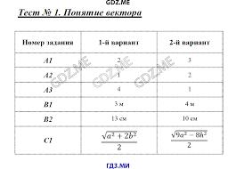 ГДЗ контрольные работы по геометрии класс Рурукин Понятие вектора
