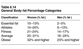What Body Fat Percentage Should I Be Fiit Chicks