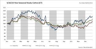 Cotton Commodity Price Chart Are Cotton Prices Nearing A Bottom See It Market