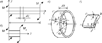 Кручение бруса с круглым поперечным сечением скачать лекцию  image002 aspx