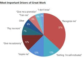 Why Employee Recognition Is So Important And How You Can