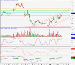 Technical Analysis Chart Training Genting Approaches Double