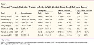 Stage 4 Lung Cancer Survival Rate Limited Stage Small Cell Lung Cancer Therapeutic Options Cancer