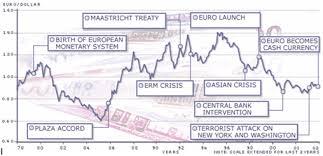 Euro Us Dollar Exchange Rate History Currency Exchange Rates