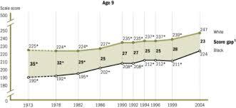 Achievement Gaps In The United States Wikipedia