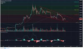 Bitcoin Might Surge From Wedge To 10 8k By January Ambcrypto