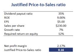Sales Per Day Formula Justified Price To Sales Ratio Breaking Down Finance