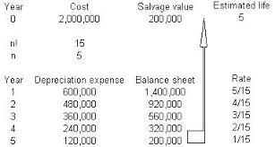 Straight Line Method For Depreciation Types Of Depreciation