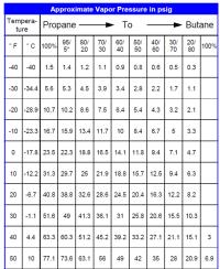 422d Refrigerant Pt Chart 26 Best Of R422d Pt Chart Pics