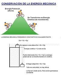 Qué evento representa la conservación de la energía? - Jovenesweb