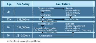 diploma in marine engineering sma singapore polytechnic career advancement for dmr graduates