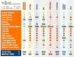 Site Dudes Web Design Comparison Chart
