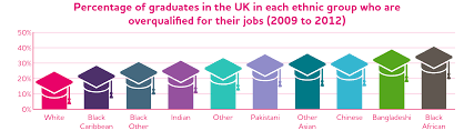 poverty and ethnicity what are the links society central jrf poverty ethnicity overqualified graduates