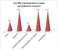 диплом Влияние английского языка на русский молодежный сленг