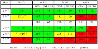 Nozzle Reaction Chart Nozzle Dreams Legear Engineering F D Consulting Dennis