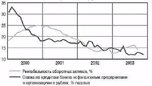 Прибыль и рентабельность коммерческих Предприятий курсовая Описание прибыль и рентабельность коммерческих предприятий курсовая подробнее