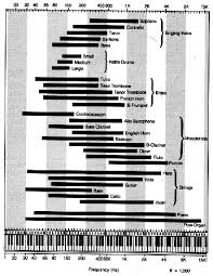 66 Hand Picked Music Instrument Frequency Chart