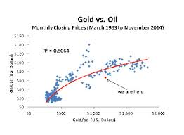 What Impact Will Lower Crude Prices Have On Gold And Gold