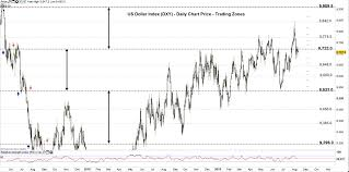 Us Dollar Index Usd Cnh Price Another Multi Year High In