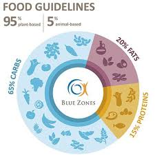 Food Guidelines Blue Zones Recipes Healthy Eating