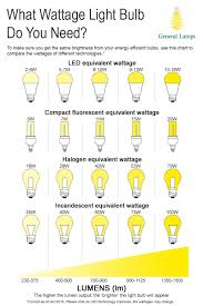Led Lumens Brightness Chart What Wattage Lightbulb Do You Need Confused By How Bright