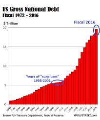 Us Debt 2016 Chart This Is Why Us Gov Deficit Numbers Are A Big Lie Wolf Street