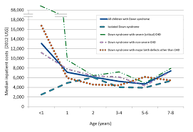 Hospital Costs And Length Of Stay Among Children With Down
