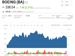 Boeing Stock Chart Yahoo Ba Stock Boeing Stock Price Today Markets Insider
