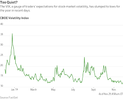 Stock Volatility Drops To Lowest Since 2018 Mrtopstep Com